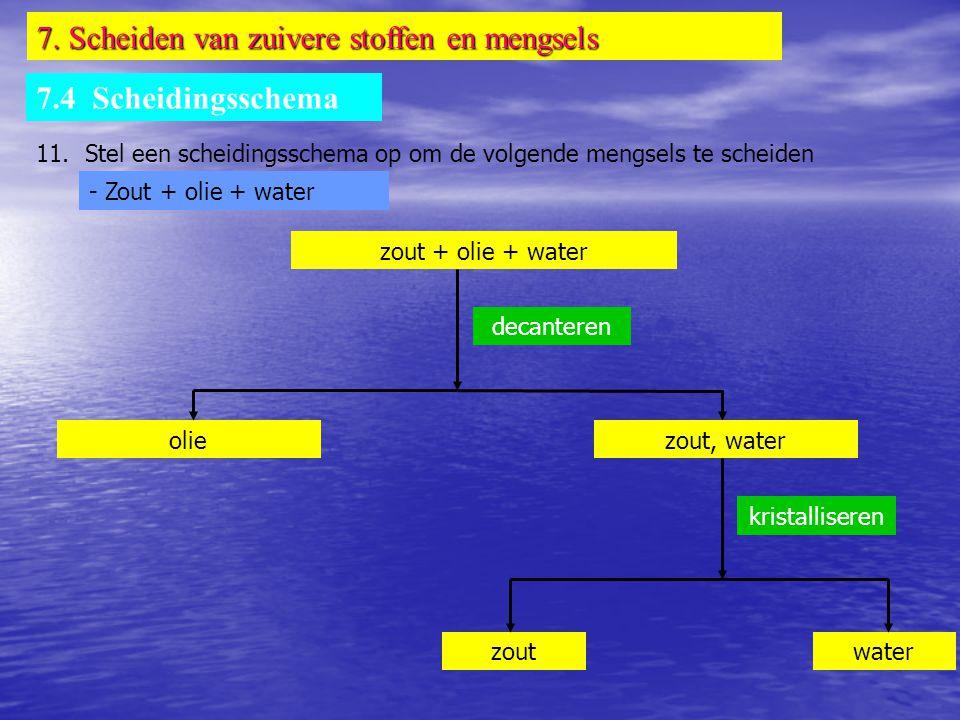 7. Scheiden van zuivere stoffen en mengsels 7.4 Scheidingsschema 11. Stel een scheidingsschema op om de volgende mengsels te scheiden - Zout + olie +