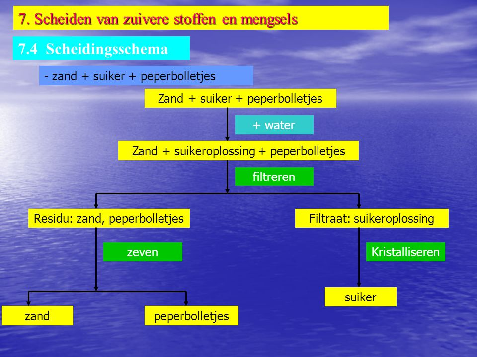 7. Scheiden van zuivere stoffen en mengsels 7.4 Scheidingsschema - zand + suiker + peperbolletjes Zand + suiker + peperbolletjes + water Residu: zand,