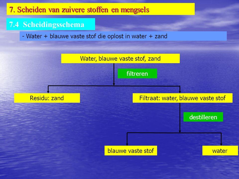 7. Scheiden van zuivere stoffen en mengsels 7.4 Scheidingsschema - Water + blauwe vaste stof die oplost in water + zand Water, blauwe vaste stof, zand