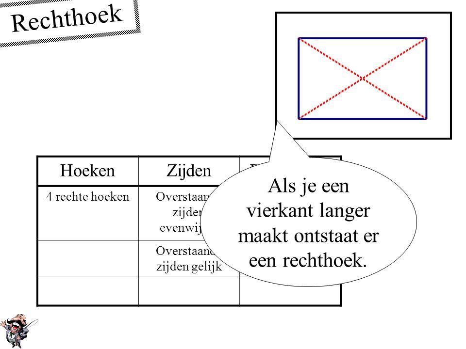 Vierkant HoekenZijdenDiagonalen 4 rechte hoeken4 gelijke zijdenSnijden elkaar loodrecht Delen elkaar doormidden De 2 diagonalen zijn gelijk