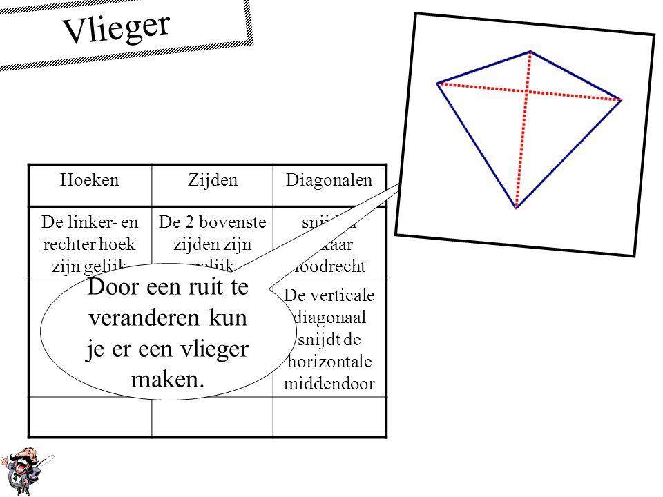Trapezium HoekenZijdenDiagonalen De bovenste zijde en onderste zijde zijn evenwijdig Een gewoon trapezium heeft géén gelijke benen.