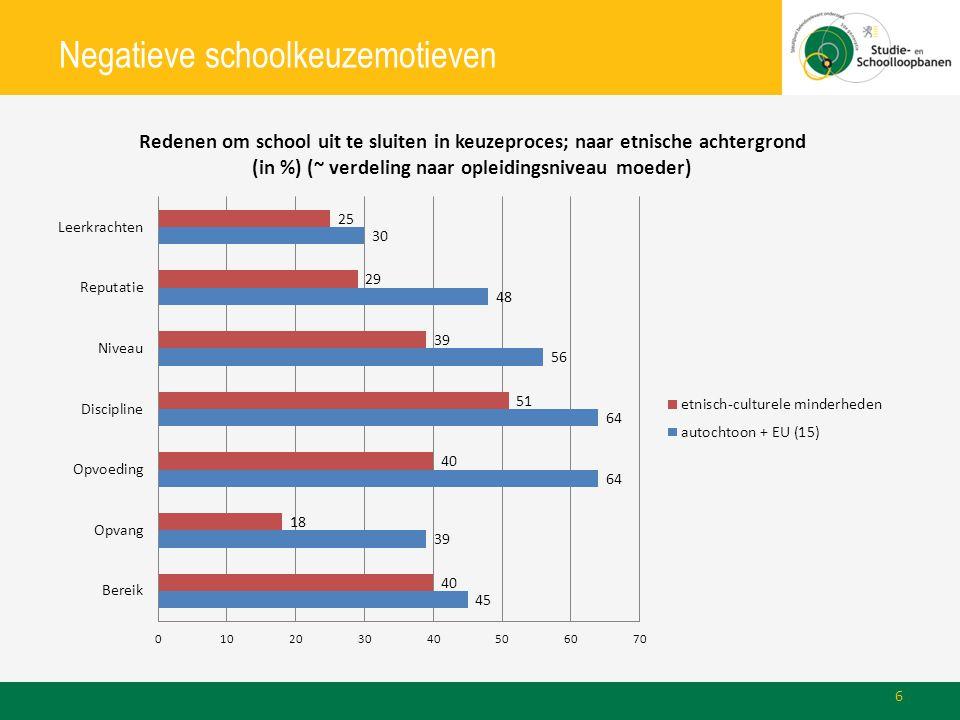 Negatieve schoolkeuzemotieven 6