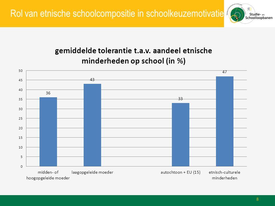 Rol van etnische schoolcompositie in schoolkeuzemotivatie 8