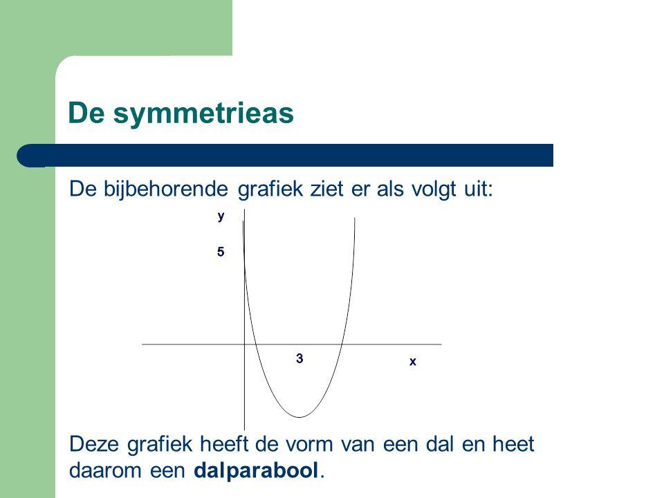 De symmetrieas De bijbehorende grafiek ziet er als volgt uit: Deze grafiek heeft de vorm van een dal en heet daarom een dalparabool.