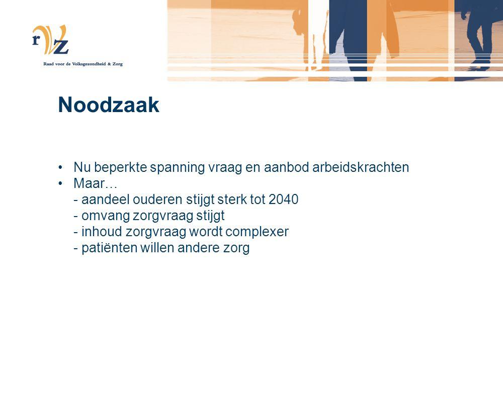 Noodzaak •Nu beperkte spanning vraag en aanbod arbeidskrachten •Maar… - aandeel ouderen stijgt sterk tot 2040 - omvang zorgvraag stijgt - inhoud zorgvraag wordt complexer - patiënten willen andere zorg