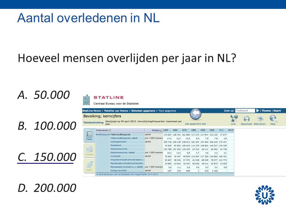 Aantal overledenen in NL Hoeveel mensen overlijden per jaar in NL? A.50.000 B.100.000 C.150.000 D.200.000
