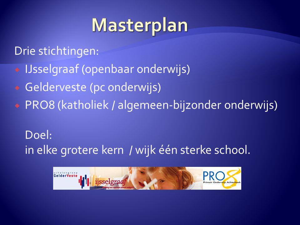 Drie stichtingen:  IJsselgraaf (openbaar onderwijs)  Gelderveste (pc onderwijs)  PRO8 (katholiek / algemeen-bijzonder onderwijs) Doel: in elke grot