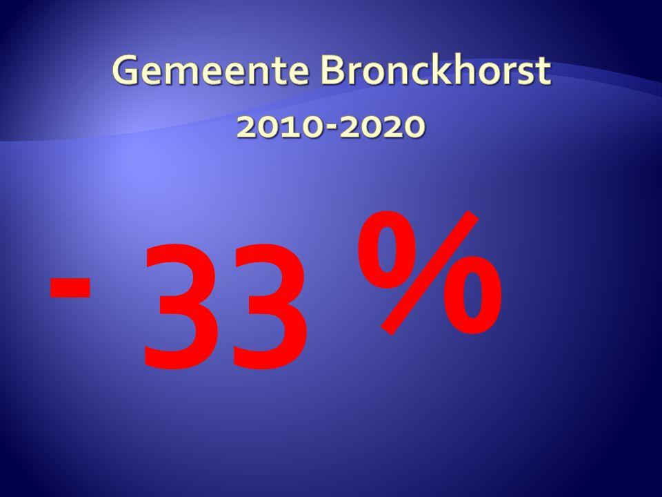 - 33 %