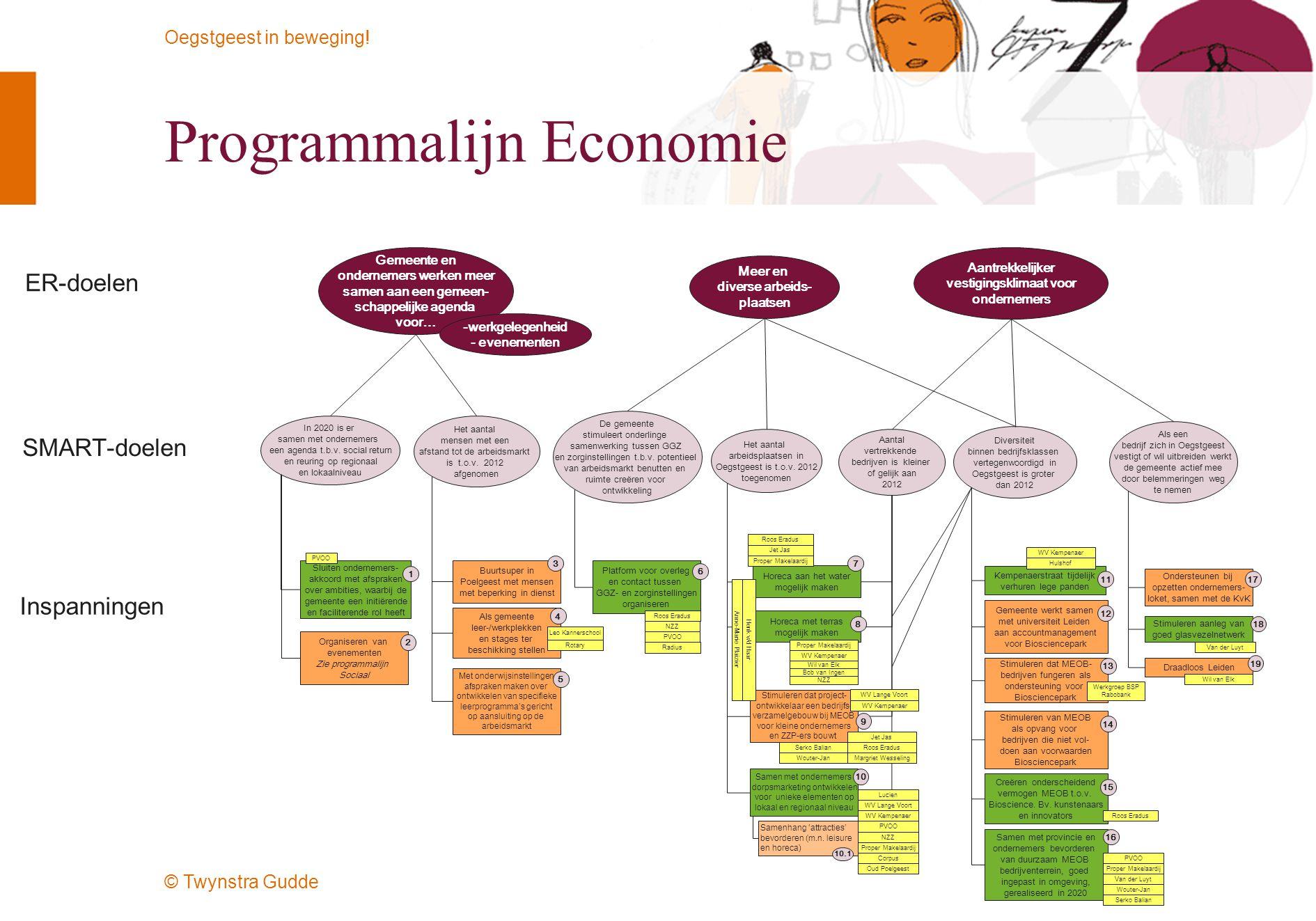 © Twynstra Gudde Oegstgeest in beweging! Programmalijn Economie In 2020 is er samen met ondernemers een agenda t.b.v. social return en reuring op regi