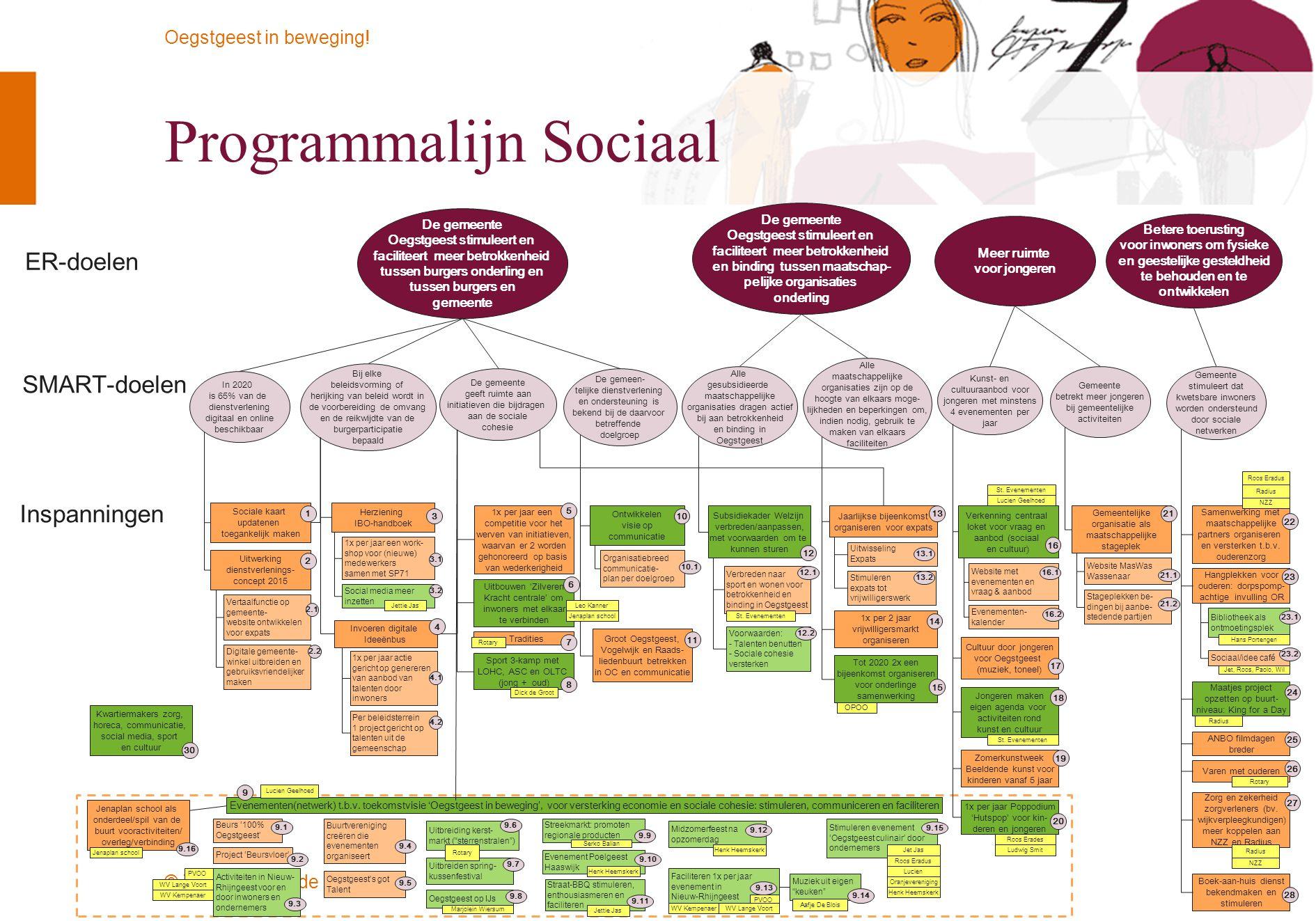 © Twynstra Gudde Oegstgeest in beweging! Evenementen(netwerk) t.b.v. toekomstvisie 'Oegstgeest in beweging', voor versterking economie en sociale cohe
