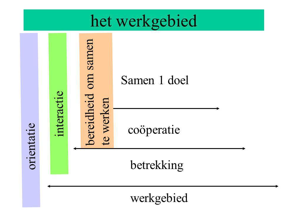 het werkgebied interactie coöperatie werkgebied betrekking orientatie bereidheid om samen te werken Samen 1 doel