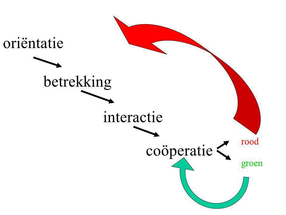 betrekking interactie coöperatie oriëntatie rood groen