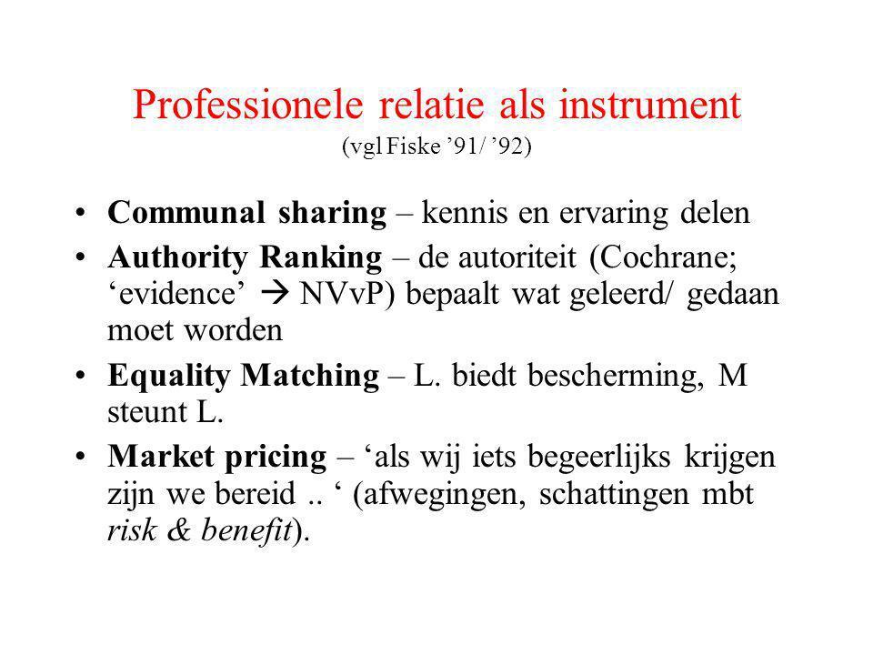Professionele relatie als instrument (vgl Fiske '91/ '92) •Communal sharing – kennis en ervaring delen •Authority Ranking – de autoriteit (Cochrane; 'evidence'  NVvP) bepaalt wat geleerd/ gedaan moet worden •Equality Matching – L.