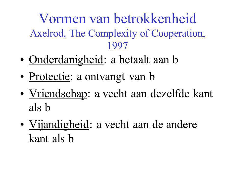Vormen van betrokkenheid Axelrod, The Complexity of Cooperation, 1997 •Onderdanigheid: a betaalt aan b •Protectie: a ontvangt van b •Vriendschap: a vecht aan dezelfde kant als b •Vijandigheid: a vecht aan de andere kant als b