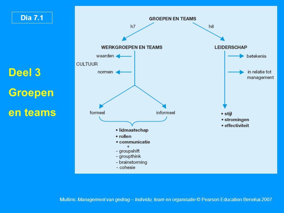 Dia 7.12 Mullins: Management van gedrag – Individu, team en organisatie © Pearson Education Benelux 2007 Kenmerken van effectieve werkgroepen •Geloof in gedeelde doelen en doelstellingen •Inzet voor de groep •Acceptatie van groepswaarden en -normen •Wederzijds vertrouwen en wederzijdse afhankelijkheid •Participatie van alle leden en besluitvorming op basis van consensus