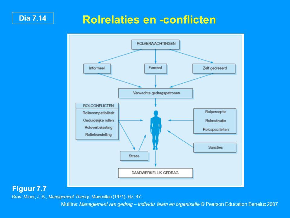 Dia 7.14 Mullins: Management van gedrag – Individu, team en organisatie © Pearson Education Benelux 2007 Rolrelaties en -conflicten Figuur 7.7 Bron: M