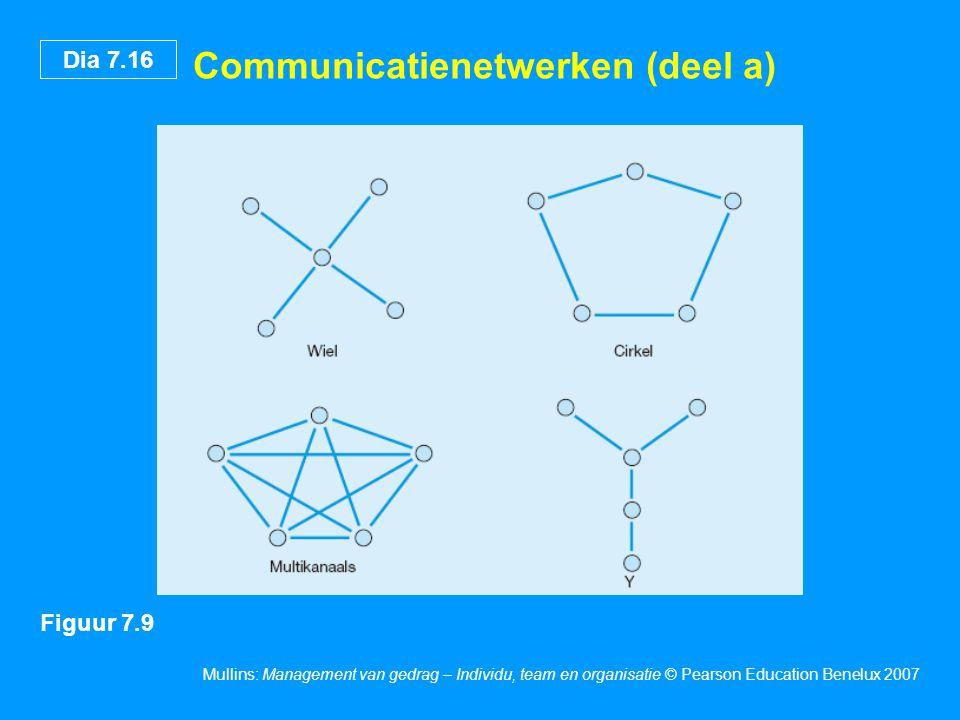 Dia 7.16 Mullins: Management van gedrag – Individu, team en organisatie © Pearson Education Benelux 2007 Communicatienetwerken (deel a) Figuur 7.9