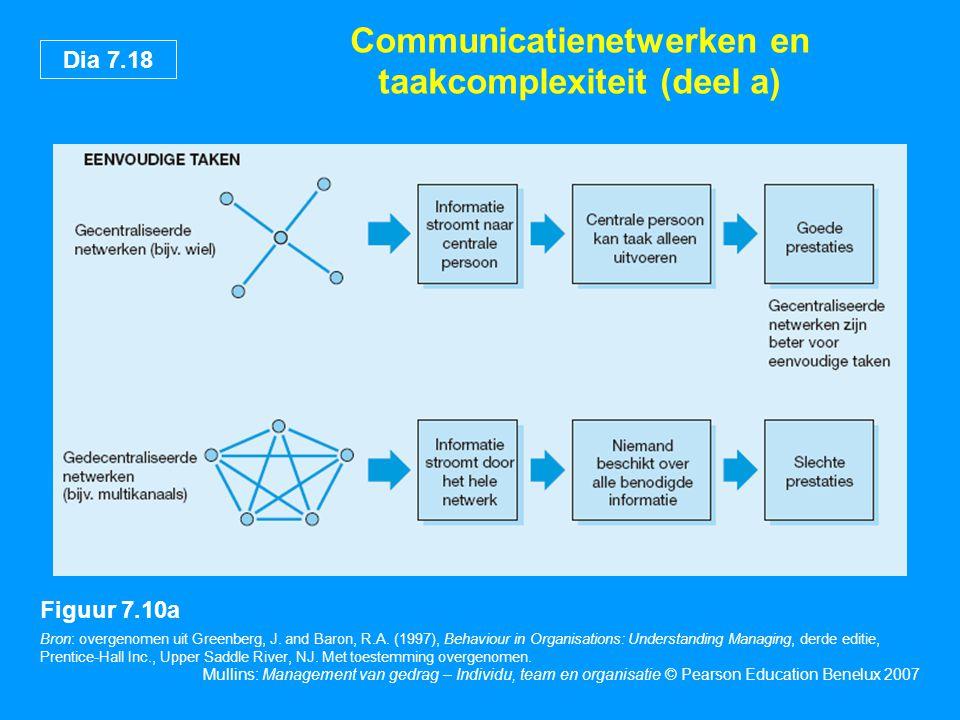 Dia 7.18 Mullins: Management van gedrag – Individu, team en organisatie © Pearson Education Benelux 2007 Communicatienetwerken en taakcomplexiteit (de