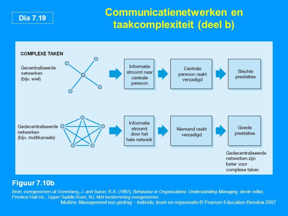 Dia 7.19 Mullins: Management van gedrag – Individu, team en organisatie © Pearson Education Benelux 2007 Communicatienetwerken en taakcomplexiteit (de