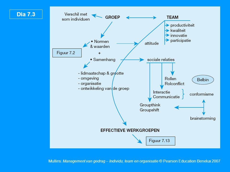 Dia 7.14 Mullins: Management van gedrag – Individu, team en organisatie © Pearson Education Benelux 2007 Rolrelaties en -conflicten Figuur 7.7 Bron: Miner, J.