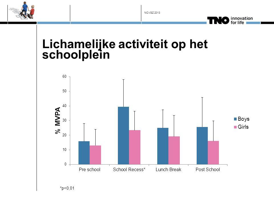 Lichamelijke activiteit op het schoolplein *p<0,01 NCVGZ 2013
