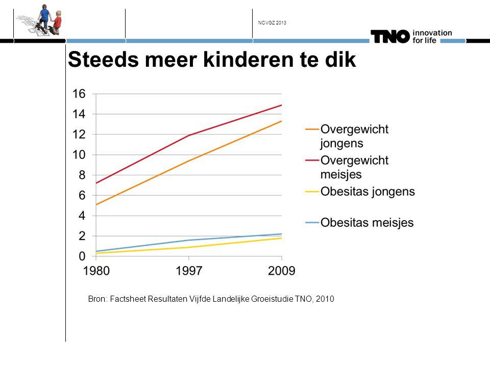 Steeds meer kinderen te dik Bron: Factsheet Resultaten Vijfde Landelijke Groeistudie TNO, 2010 NCVGZ 2013