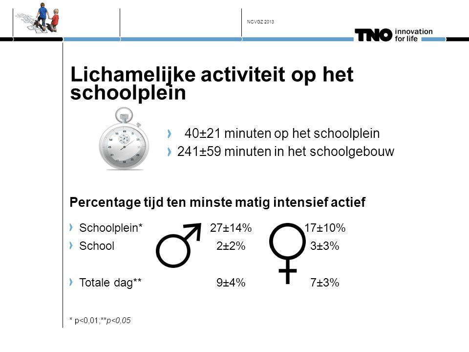 Lichamelijke activiteit op het schoolplein 40±21 minuten op het schoolplein 241±59 minuten in het schoolgebouw Schoolplein* 27±14% 17±10% School 2±2%
