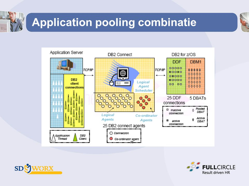 Application pooling combinatie
