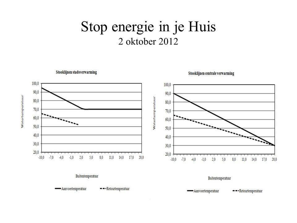 Stop energie in je Huis 2 oktober 2012