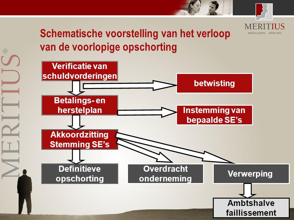 Schematische voorstelling van het verloop van de voorlopige opschorting Akkoordzitting Stemming SE's Instemming van bepaalde SE's betwisting Betalings