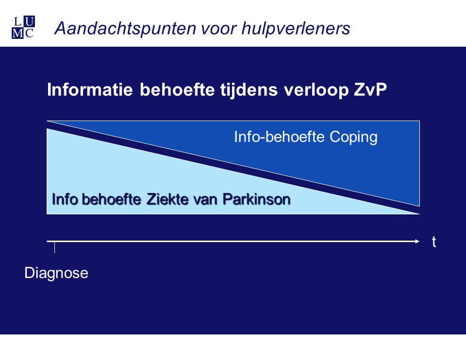 Diagnose t Info behoefte Ziekte van Parkinson Info-behoefte Coping Informatie behoefte tijdens verloop ZvP Aandachtspunten voor hulpverleners