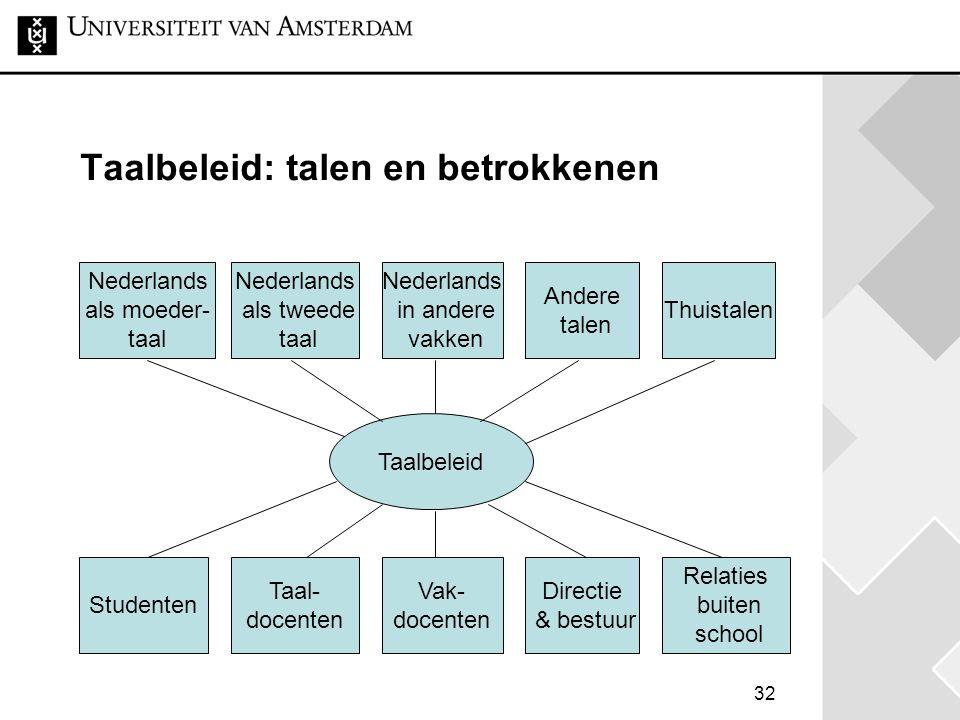 32 Taalbeleid: talen en betrokkenen Taalbeleid Nederlands als moeder- taal Nederlands als tweede taal Nederlands in andere vakken Andere talen Student