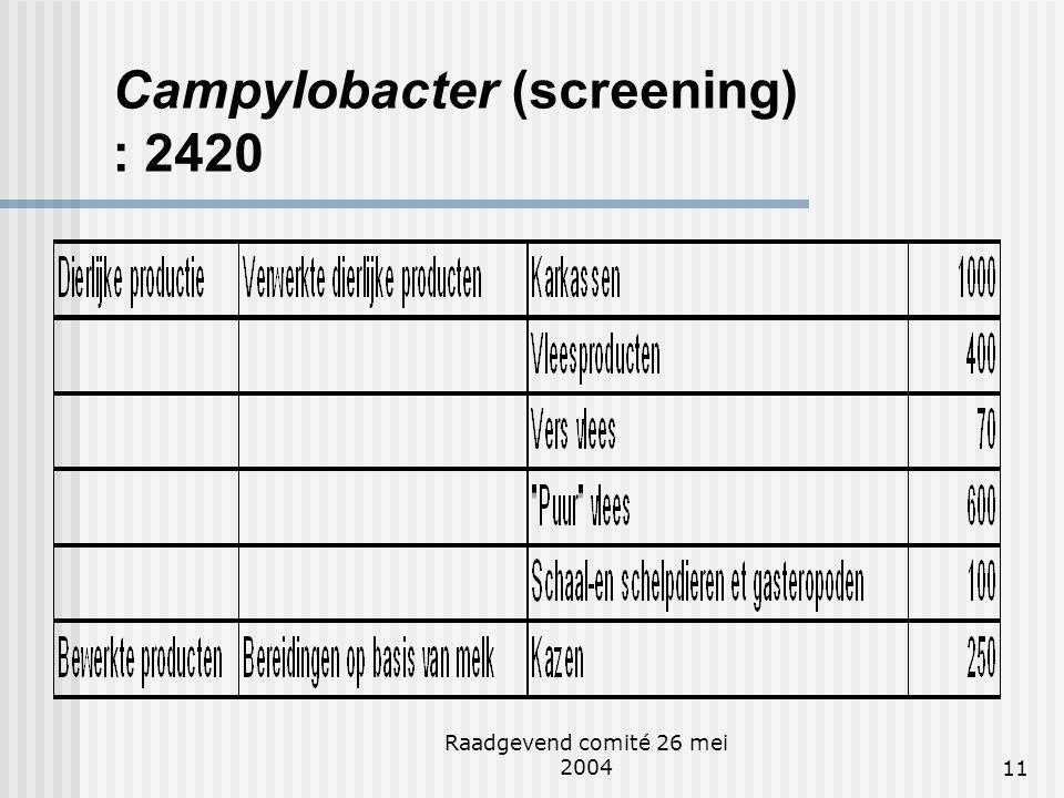 Raadgevend comité 26 mei 200411 Campylobacter (screening) : 2420