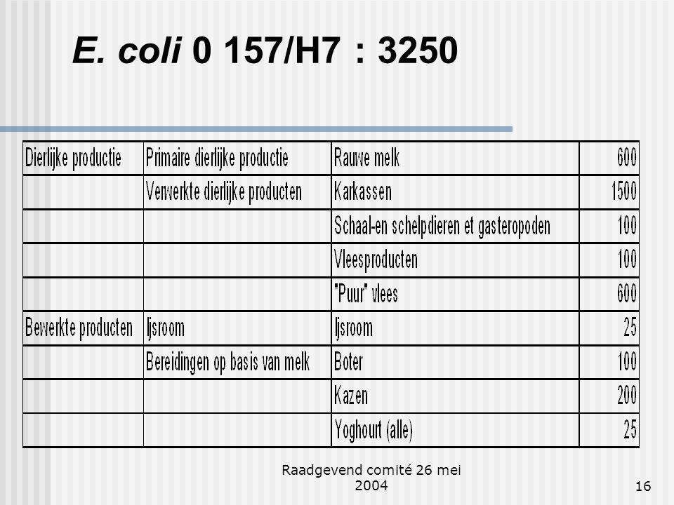 Raadgevend comité 26 mei 200416 E. coli 0 157/H7 : 3250