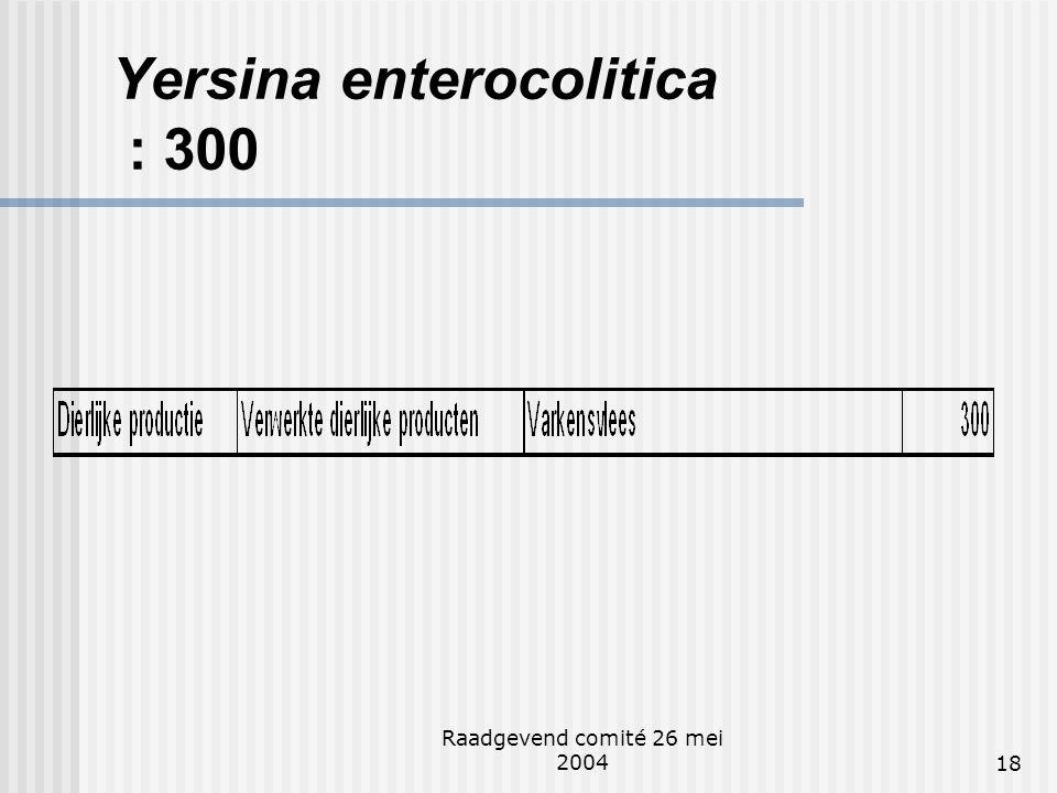 Raadgevend comité 26 mei 200418 Yersina enterocolitica : 300