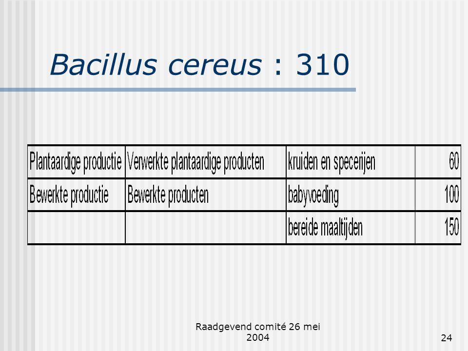 Raadgevend comité 26 mei 200424 Bacillus cereus : 310