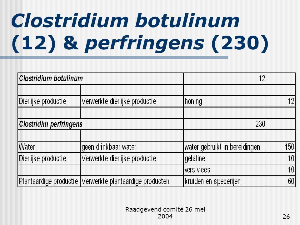 Raadgevend comité 26 mei 200426 Clostridium botulinum (12) & perfringens (230)