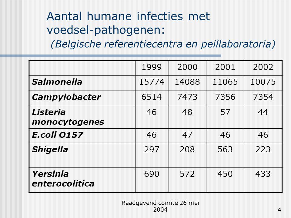Raadgevend comité 26 mei 20044 Aantal humane infecties met voedsel-pathogenen: (Belgische referentiecentra en peillaboratoria) 1999200020012002 Salmon