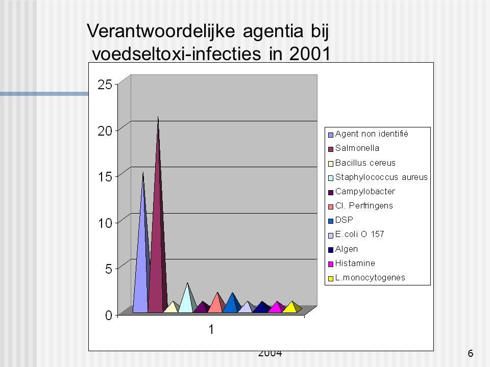 Raadgevend comité 26 mei 20046 Verantwoordelijke agentia bij voedseltoxi-infecties in 2001