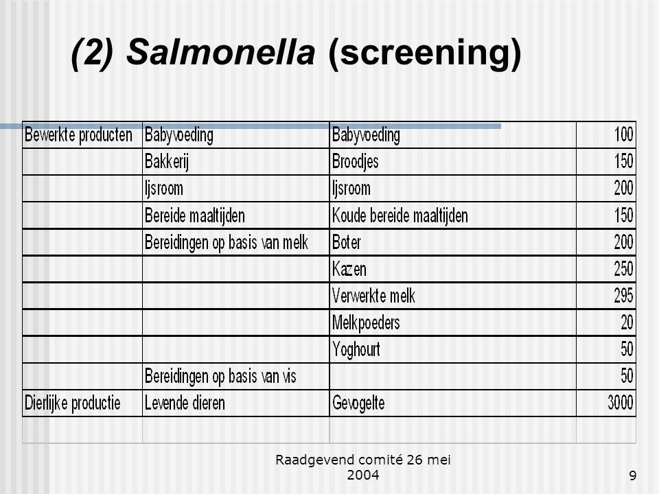 Raadgevend comité 26 mei 20049 (2) Salmonella (screening)