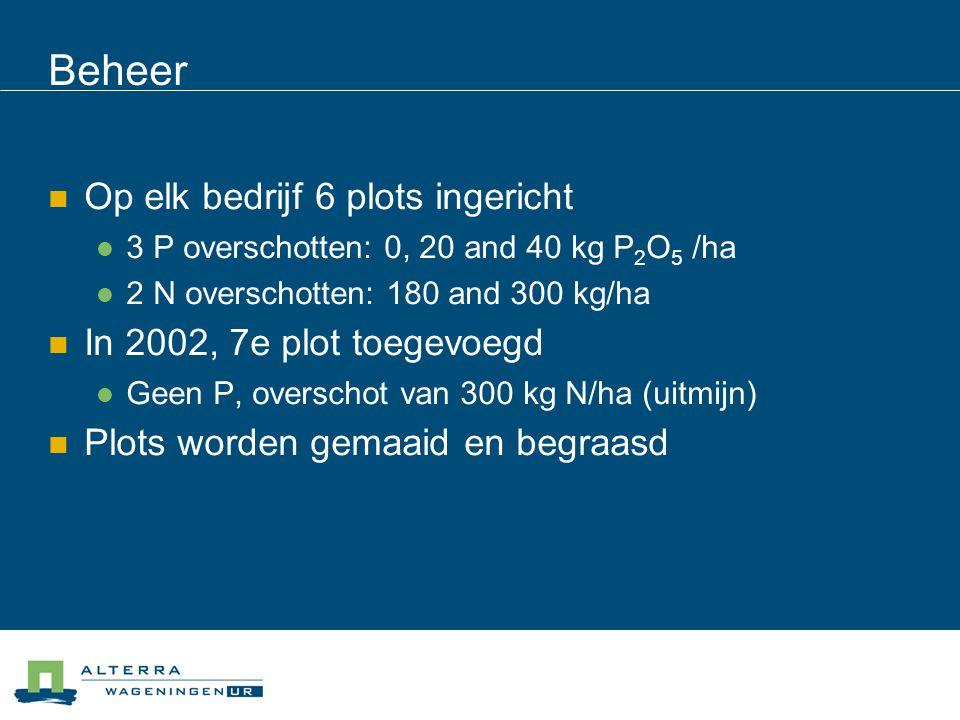 Beheer  Op elk bedrijf 6 plots ingericht  3 P overschotten: 0, 20 and 40 kg P 2 O 5 /ha  2 N overschotten: 180 and 300 kg/ha  In 2002, 7e plot toe