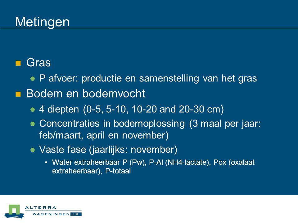 Metingen  Gras  P afvoer: productie en samenstelling van het gras  Bodem en bodemvocht  4 diepten (0-5, 5-10, 10-20 and 20-30 cm)  Concentraties