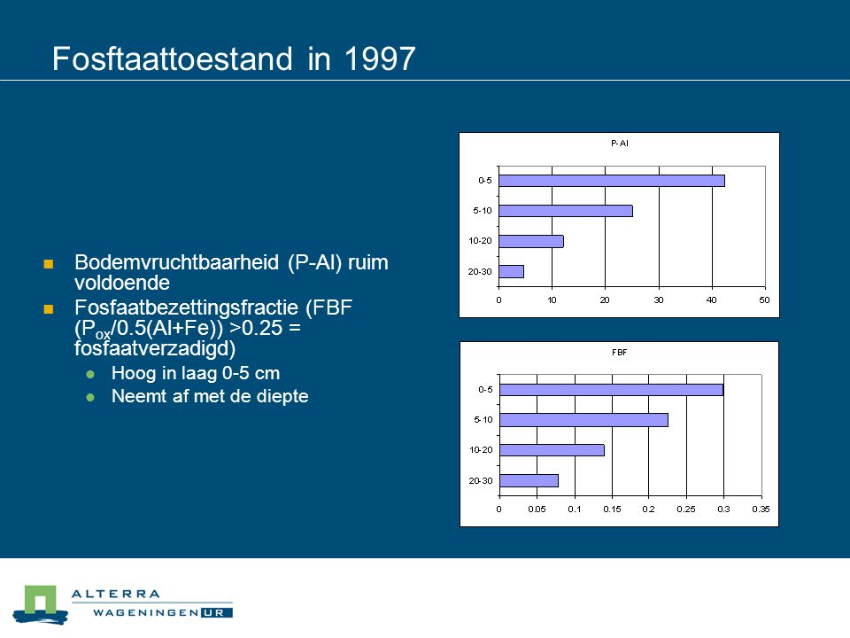Fosftaattoestand in 1997  Bodemvruchtbaarheid (P-Al) ruim voldoende  Fosfaatbezettingsfractie (FBF (P ox /0.5(Al+Fe)) >0.25 = fosfaatverzadigd)  Ho