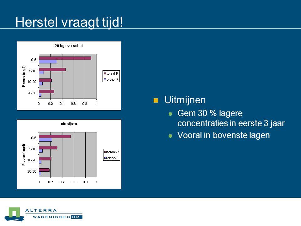 Herstel vraagt tijd!  Uitmijnen  Gem 30 % lagere concentraties in eerste 3 jaar  Vooral in bovenste lagen