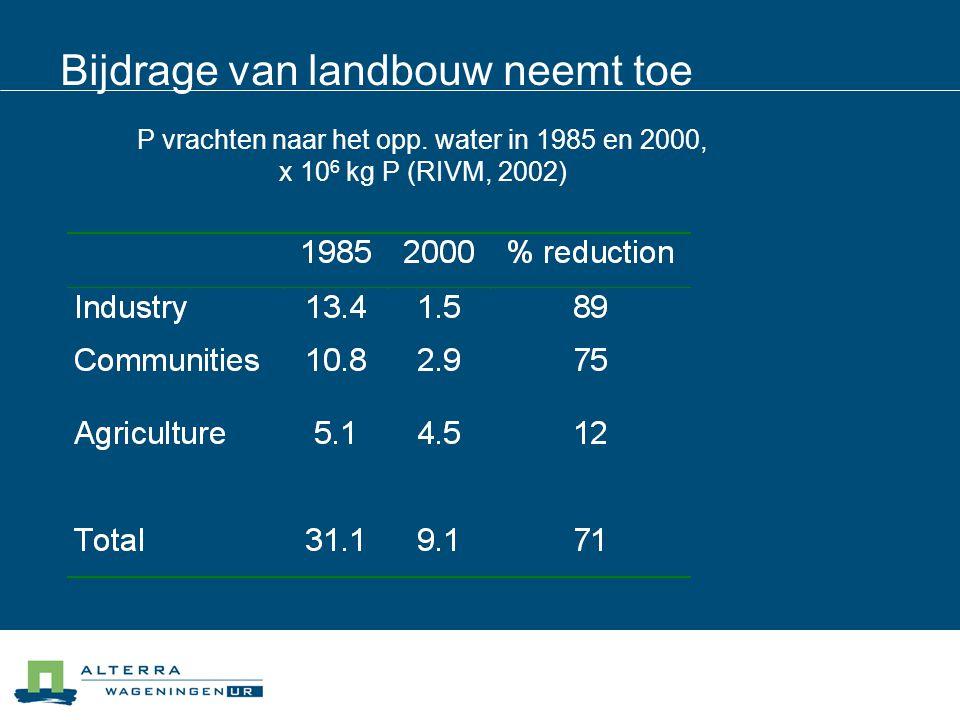 Bijdrage van landbouw neemt toe P vrachten naar het opp. water in 1985 en 2000, x 10 6 kg P (RIVM, 2002)