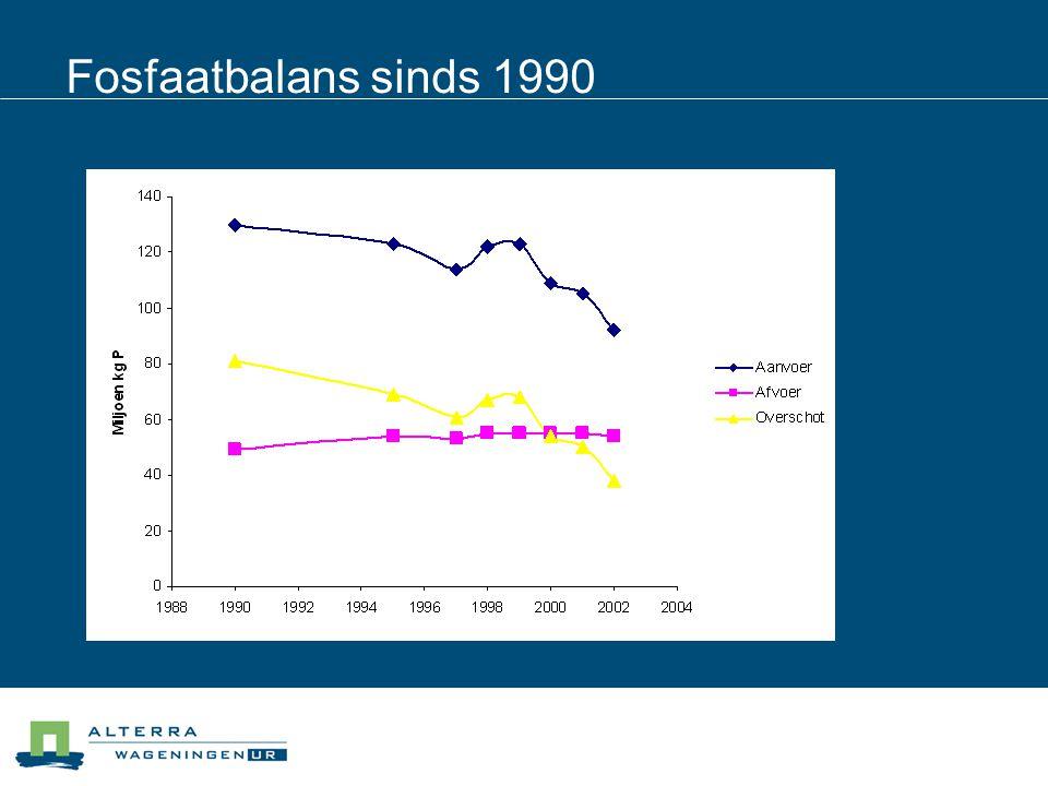Fosfaatbalans sinds 1990