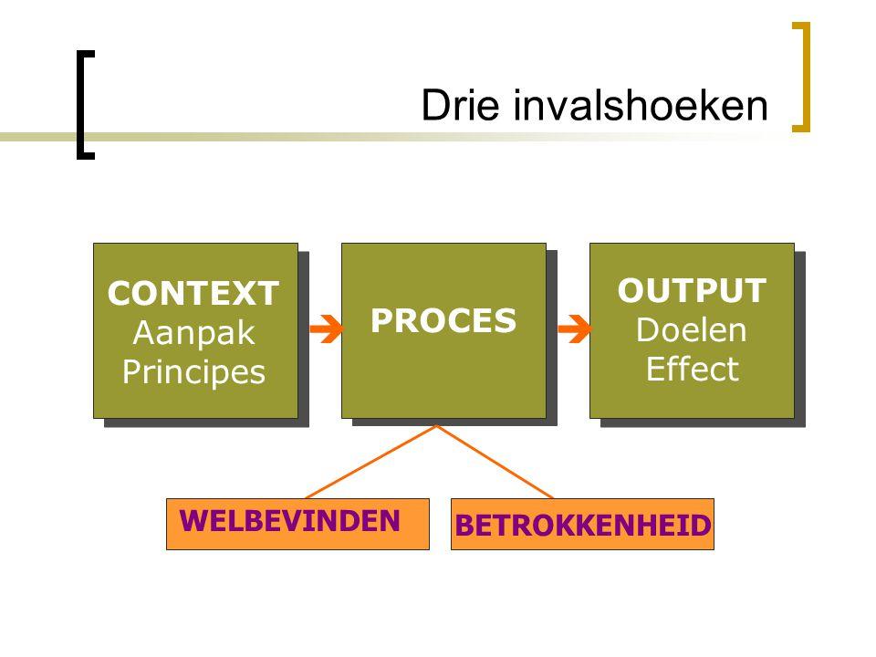 Drie invalshoeken PROCES OUTPUT Doelen Effect  CONTEXT Aanpak Principes BETROKKENHEID WELBEVINDEN