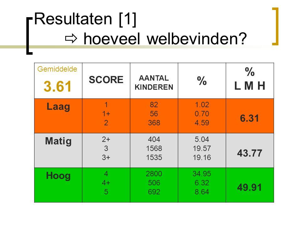 Resultaten [1]  hoeveel welbevinden? Gemiddelde 3.61 SCORE AANTAL KINDEREN % % L M H Laag 1 1+ 2 82 56 368 1.02 0.70 4.59 6.31 Matig 2+ 3 3+ 404 1568