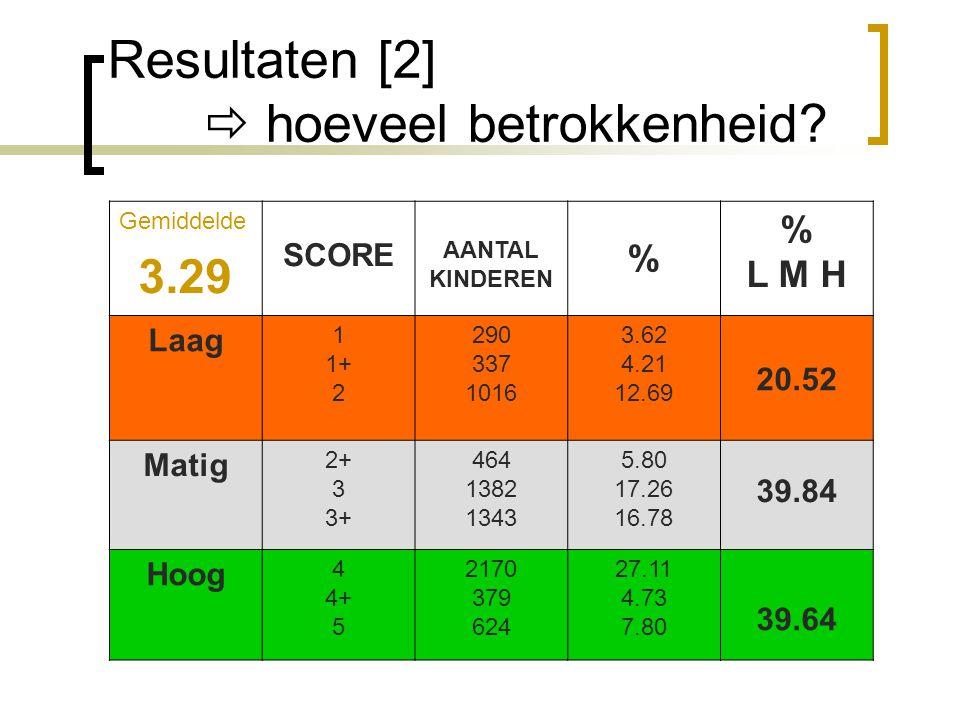 Resultaten [2]  hoeveel betrokkenheid? Gemiddelde 3.29 SCORE AANTAL KINDEREN % % L M H Laag 1 1+ 2 290 337 1016 3.62 4.21 12.69 20.52 Matig 2+ 3 3+ 4