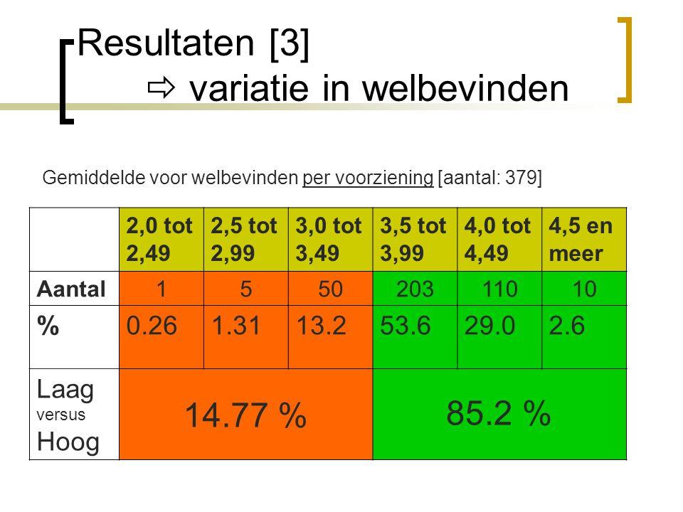 Resultaten [3]  variatie in welbevinden Gemiddelde voor welbevinden per voorziening [aantal: 379] 2,0 tot 2,49 2,5 tot 2,99 3,0 tot 3,49 3,5 tot 3,99